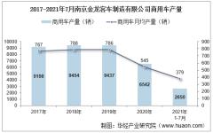 2021年7月南京金龙客车制造有限公司商用车产量、销量及产销差额统计分析