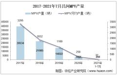 2021年7月昌河MPV产销量、产销差额及各车型产销量结构统计分析
