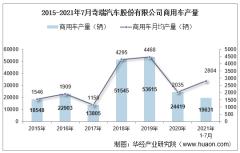 2021年7月奇瑞汽车股份有限公司商用车产量及销量统计分析