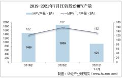 2021年7月江铃股份MPV产销量、产销差额及各车型产销量结构统计分析