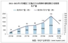 2021年7月湖北三江航天万山特种车辆有限公司商用车产量及销量统计分析
