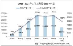 2021年7月上海股份SUV产销量、产销差额及各车型产销量结构统计分析