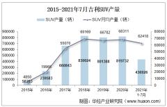 2021年7月吉利SUV产销量、产销差额及各车型产销量结构统计分析