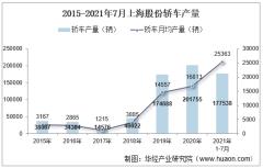 2021年7月上海股份轿车产销量、产销差额及各车型产销结构统计分析