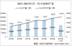 2021年7月一汽丰田SUV产销量、产销差额及各车型产销量结构统计分析