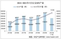 2021年7月长安SUV产销量、产销差额及各车型产销量结构统计分析