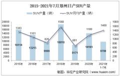 2021年7月郑州日产SUV产销量、产销差额及各车型产销量结构统计分析