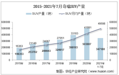 2021年7月奇瑞SUV产销量、产销差额及各车型产销量结构统计分析