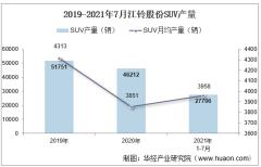 2021年7月江铃股份SUV产销量、产销差额及各车型产销量结构统计分析