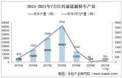 2021年7月江铃新能源轿车产销量、产销差额及各车型产销结构统计分析