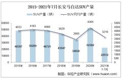 2021年7月长安马自达SUV产销量、产销差额及各车型产销量结构统计分析