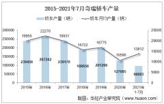 2021年7月奇瑞轿车产销量、产销差额及各车型产销结构统计分析