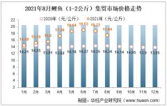 2021年8月鲤鱼(1-2公斤)集贸市场价格走势及增速分析