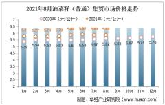 2021年8月油菜籽(普通)集贸市场价格走势及增速分析