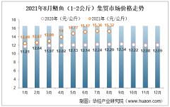 2021年8月鲢鱼(1-2公斤)集贸市场价格走势及增速分析