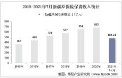 2021年7月新疆原保险保费及各险种收入统计分析