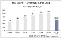 2021年7月贵州原保险保费及各险种收入统计分析