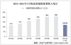 2021年7月海南原保险保费及各险种收入统计分析