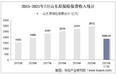 2021年7月山东原保险保费及各险种收入统计分析