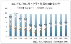 2021年8月西红柿(中等)集贸市场价格走势及增速分析
