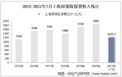 2021年7月上海原保险保费及各险种收入统计分析