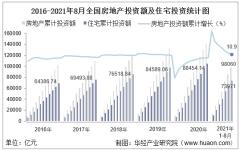 2021年1-8月全国房地产开发投资额、商品房销售额及销售面积统计分析