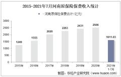 2021年7月河南原保险保费及各险种收入统计分析