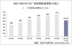 2021年7月广西原保险保费及各险种收入统计分析