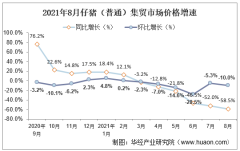 2021年8月仔猪(普通)集贸市场价格走势及增速分析