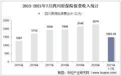 2021年7月四川原保险保费及各险种收入统计分析
