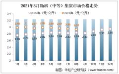 2021年8月籼稻(中等)集贸市场价格走势及增速分析