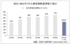 2021年7月吉林原保险保费及各险种收入统计分析