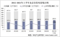 2021年上半年北京市发电量及发电结构统计分析