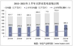 2021年上半年天津市发电量及发电结构统计分析