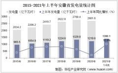 2021年上半年安徽省发电量及发电结构统计分析