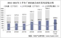 2021年上半年广西壮族自治区发电量及发电结构统计分析