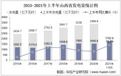2021年上半年山西省发电量及发电结构统计分析