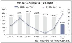 2021年1-7月全国汽车累计产量1459.1万辆,7月同比下降15.8%