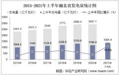 2021年上半年湖北省发电量及发电结构统计分析