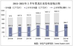 2021年上半年黑龙江省发电量及发电结构统计分析
