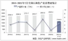 2021年1-7月全国石油焦累计产量1744.9万吨,7月同比下降5.9%