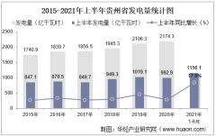 2021年上半年贵州省发电量及发电结构统计分析