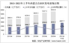 2021年上半年内蒙古自治区发电量及发电结构统计分析