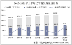 2021年上半年辽宁省发电量及发电结构统计分析