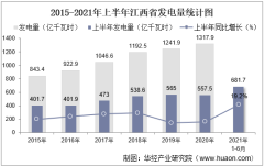 2021年上半年江西省发电量及发电结构统计分析