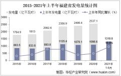 2021年上半年福建省发电量及发电结构统计分析