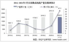 2021年1-7月全国集成电路累计产量2036.2亿块,7月同比增长41.3%