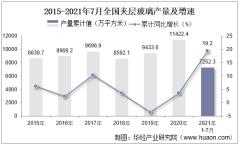 2021年1-7月全国夹层玻璃累计产量7252.3万平方米,7月同比增长4%