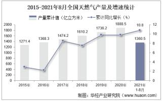 2021年8月份全国天然气产量为158.7亿立方米,同比增长11.3%