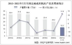2021年1-7月全国金属成形机床累计产量12.2万台,7月同比下降5%